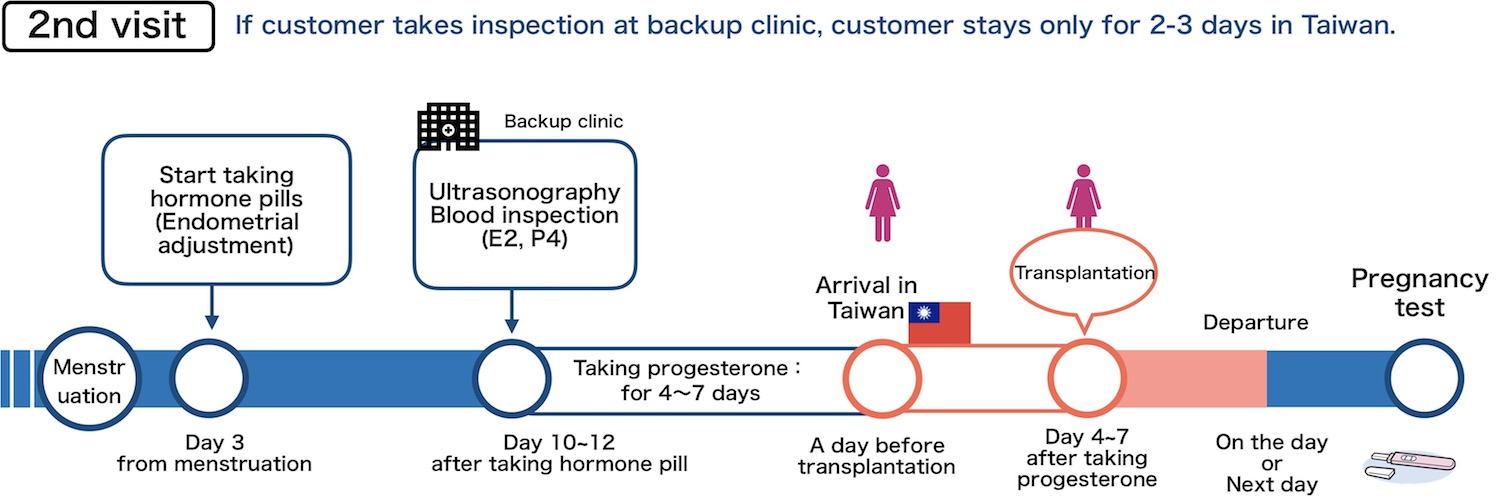 Egg Donation in Taiwan 2nd visit